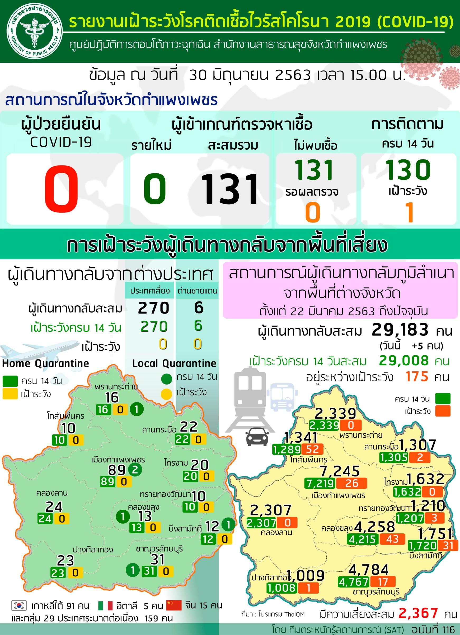 สถานการณ์ไวรัสโคโรนา 30 มิถุนายน 2563