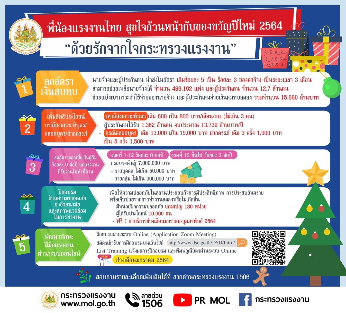"""พี่น้องแรงงานไทย สุขใจถ้วนหน้ากับของขวัญปีใหม่ 2564 """"ด้วยรักจากใจกระทรวงแรงงาน"""""""